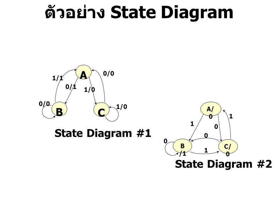 ตัวอย่าง State Diagram B A C 1/0 0/0 1/1 0/1 1/0 0/0 State Diagram #1 B /1 A/ 0 C/ 0 1 1 0 0 State Diagram #2 0 1