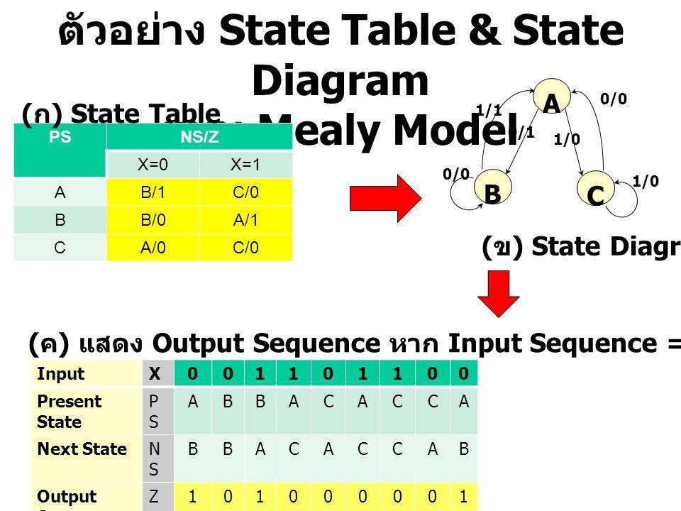 ตัวอย่าง State Table & State Diagram แบบ Mealy Model PSNS/Z X=0X=1 AB/1C/0 BB/0A/1 CA/0C/0 ( ก ) State Table B A C 1/0 0/0 1/1 0/1 1/0 0/0 ( ข ) State