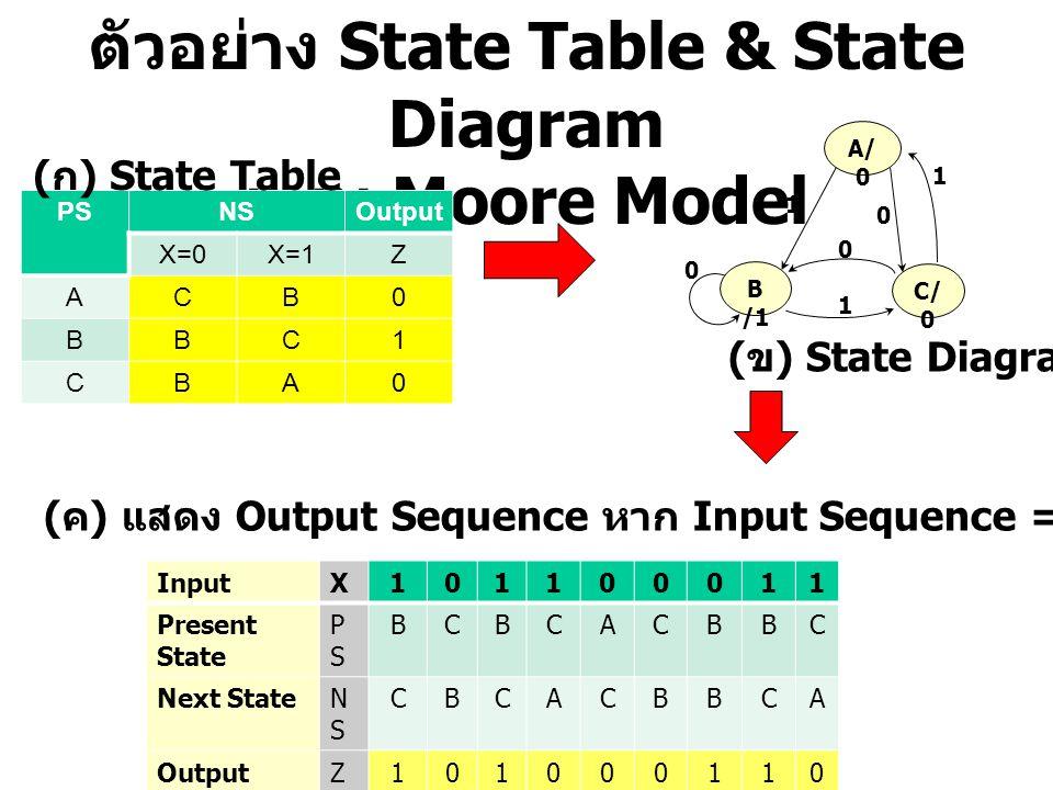 ตัวอย่าง State Table & State Diagram แบบ Moore Model PSNSOutput X=0X=1Z ACB0 BBC1 CBA0 ( ก ) State Table B /1 A/ 0 C/ 0 1 1 0 0 ( ข ) State Diagram (