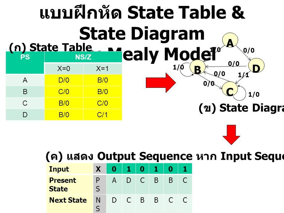 แบบฝึกหัด State Table & State Diagram แบบ Mealy Model PSNS/Z X=0X=1 AD/0B/0 BC/0B/0 C C/0 DB/0C/1 ( ก ) State Table B A C ( ข ) State Diagram ( ค ) แส