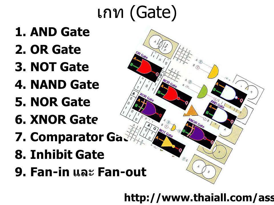 เกท (Gate) 1.AND Gate 2.OR Gate 3.NOT Gate 4.NAND Gate 5.NOR Gate 6.XNOR Gate 7.Comparator Gate 8.Inhibit Gate 9.Fan-in และ Fan-out http://www.thaiall