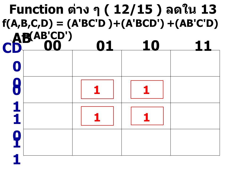 Function ต่าง ๆ ( 12/15 ) ลดใน 13 f(A,B,C,D) = (A'BC'D )+(A'BCD') +(AB'C'D) +(AB'CD') AB CD 0 0101 00 01 10 11 1010 1 1 1 1 1