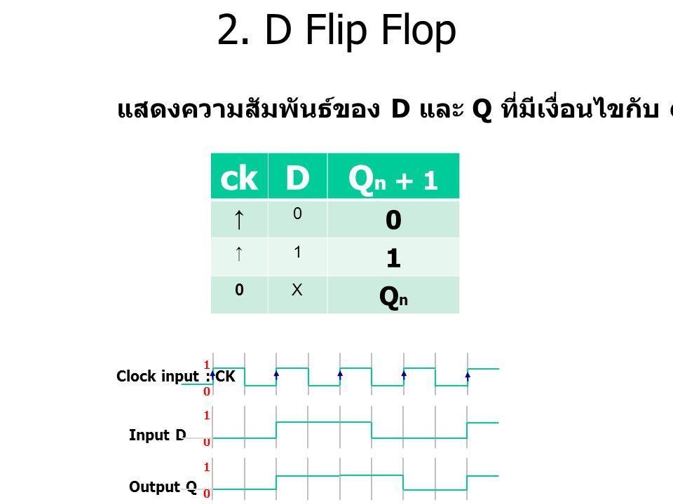 2. D Flip Flop Clock input : CK 1010 1010 Output Q Input D 1010 แสดงความสัมพันธ์ของ D และ Q ที่มีเงื่อนไขกับ ck ขาขึ้น ckDQ n + 1 ↑ 0 0 ↑1 1 0X QnQn