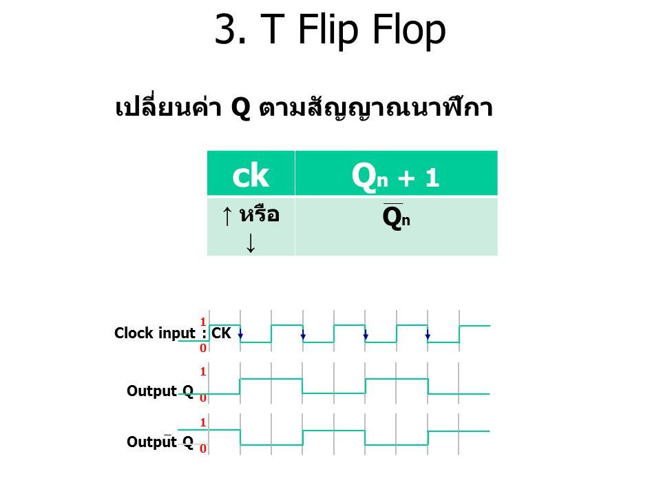 3. T Flip Flop Clock input : CK 1010 1010 Output Q 1010 เปลี่ยนค่า Q ตามสัญญาณนาฬิกา ckQ n + 1 ↑ หรือ ↓ QnQn