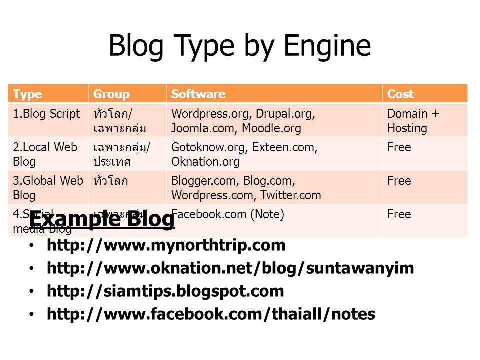 Blog Type by Engine TypeGroupSoftwareCost 1.Blog Script ทั่วโลก / เฉพาะกลุ่ม Wordpress.org, Drupal.org, Joomla.com, Moodle.org Domain + Hosting 2.Loca