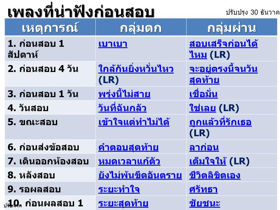 ประกัน ราคา ช่วย ภัยแล้ง ช่วย น้ำท่วม ให้ กู้ยืม จัดหา เมล็ด พันธุ์ รับ จำนำ อนุรักษ์ ป่าต้นน้ำ ปัญหา หมอก ควัน http://thaiabc.com/lampangnet/date/2012/07/