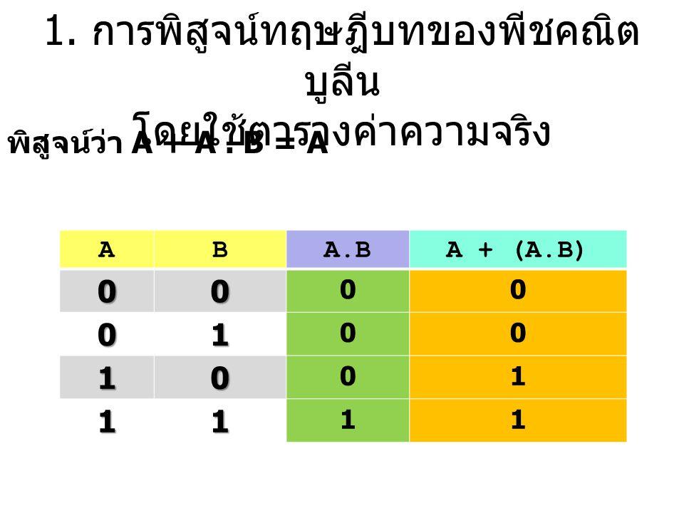 1. การพิสูจน์ทฤษฎีบทของพีชคณิต บูลีน โดยใช้ตารางค่าความจริง พิสูจน์ว่า A + A. B = A ABA.B A + (A.B) 00 00 01 00 10 01 11 11