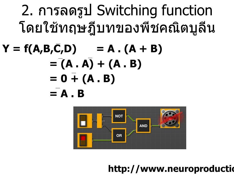 2. การลดรูป Switching function โดยใช้ทฤษฎีบทของพีชคณิตบูลีน Y = f(A,B,C,D) = A. (A + B) = (A. A) + (A. B) = 0 + (A. B) = A. B http://www.neuroproducti
