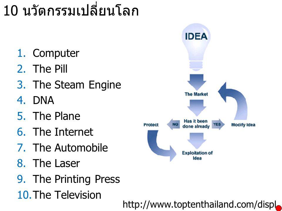 10 นวัตกรรมเปลี่ยนโลก 1.Computer 2.The Pill 3.The Steam Engine 4.DNA 5.The Plane 6.The Internet 7.The Automobile 8.The Laser 9.The Printing Press 10.T
