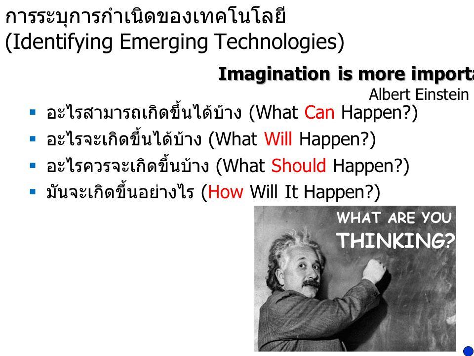 การระบุการกำเนิดของเทคโนโลยี (Identifying Emerging Technologies)  อะไรสามารถเกิดขึ้นได้บ้าง (What Can Happen?)  อะไรจะเกิดขึ้นได้บ้าง (What Will Hap
