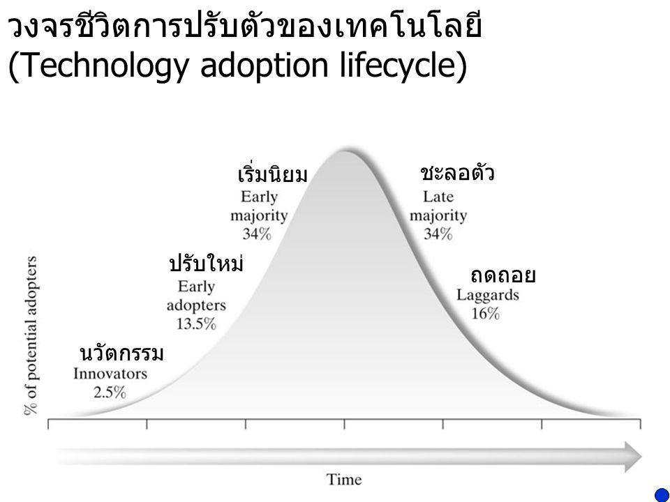วงจรชีวิตการปรับตัวของเทคโนโลยี (Technology adoption lifecycle) นวัตกรรม ปรับใหม่ เริ่มนิยม ชะลอตัว ถดถอย