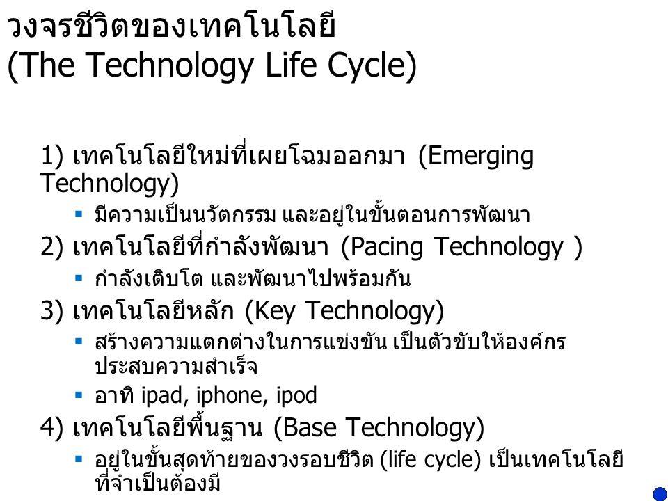 วงจรชีวิตของเทคโนโลยี (The Technology Life Cycle) 1) เทคโนโลยีใหม่ที่เผยโฉมออกมา (Emerging Technology)  มีความเป็นนวัตกรรม และอยู่ในขั้นตอนการพัฒนา 2