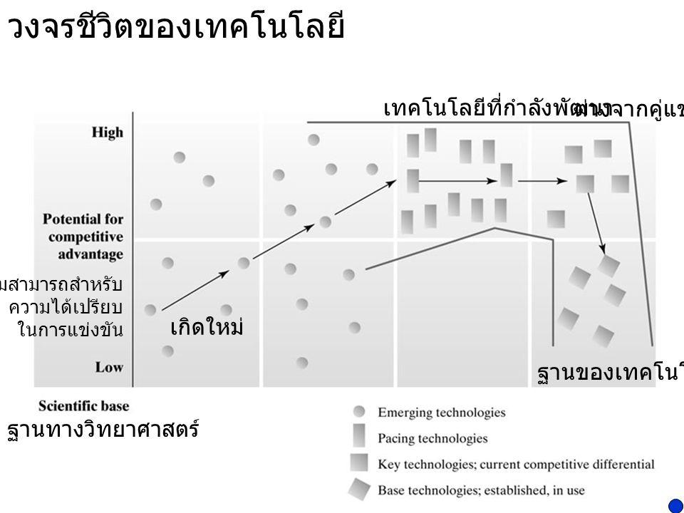 กระบวนการประเมินเทคโนโลยี (Technology Assessment Process)  การกำหนดขอบเขต (Scoping)  การสืบค้น (Searching)  การประเมิน (Evaluating)  การยอมรับ (Committing) http://en.wikipedia.org/wiki/Technology_assessment
