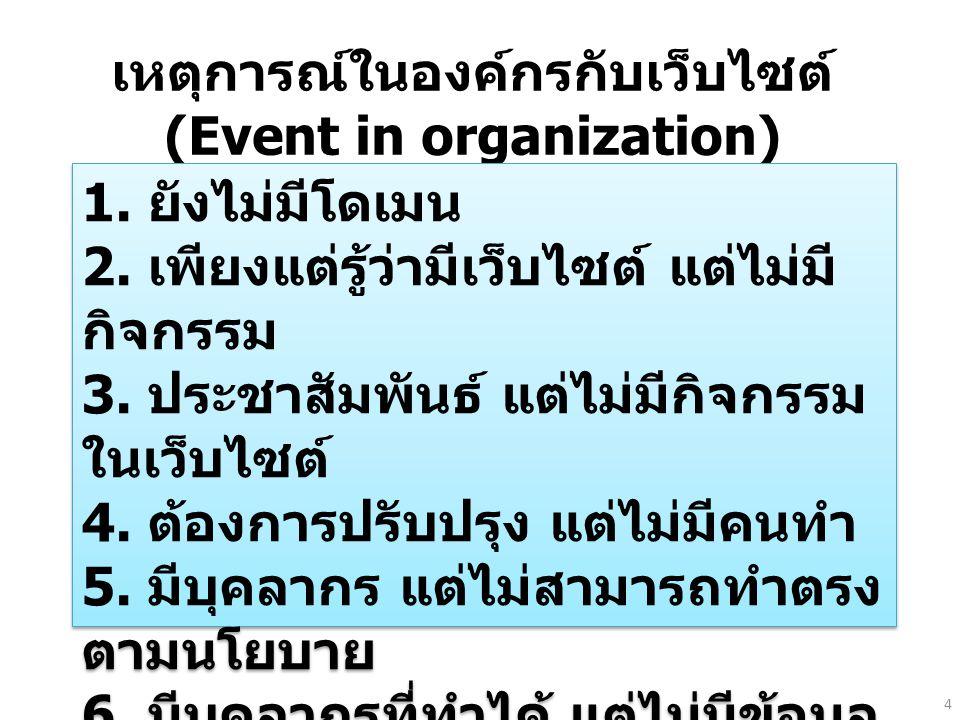 เหตุการณ์ในองค์กรกับเว็บไซต์ (Event in organization) 1. ยังไม่มีโดเมน 2. เพียงแต่รู้ว่ามีเว็บไซต์ แต่ไม่มี กิจกรรม 3. ประชาสัมพันธ์ แต่ไม่มีกิจกรรม ใน