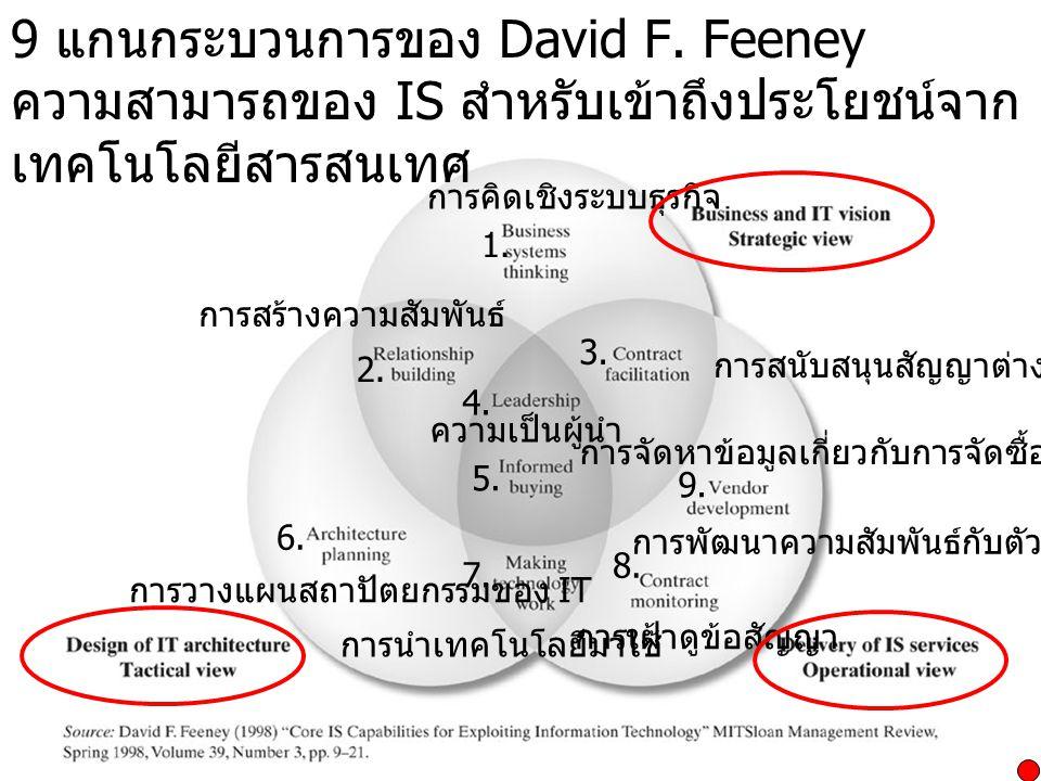 9 แกนกระบวนการของ David F.