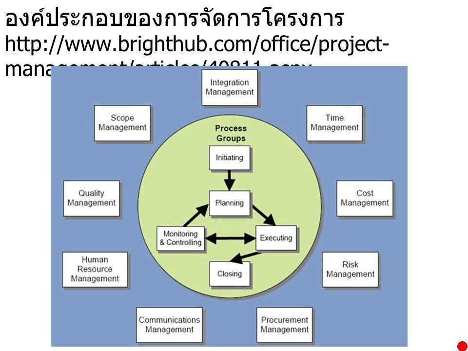 องค์ประกอบของการจัดการโครงการ http://www.brighthub.com/office/project- management/articles/40811.aspx