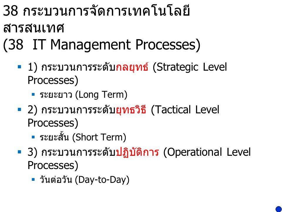 38 กระบวนการจัดการเทคโนโลยี สารสนเทศ (38 IT Management Processes)  1) กระบวนการระดับกลยุทธ์ (Strategic Level Processes)  ระยะยาว (Long Term)  2) กระบวนการระดับยุทธวิธี (Tactical Level Processes)  ระยะสั้น (Short Term)  3) กระบวนการระดับปฏิบัติการ (Operational Level Processes)  วันต่อวัน (Day-to-Day)