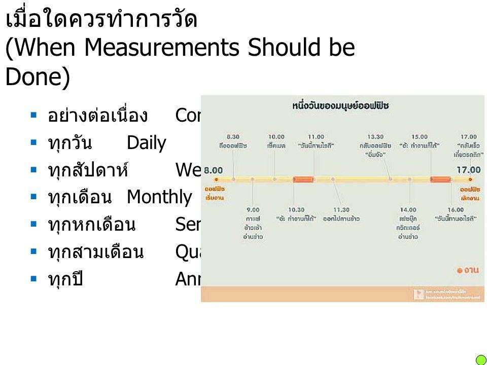 เมื่อใดควรทำการวัด (When Measurements Should be Done)  อย่างต่อเนื่อง Continuously  ทุกวัน Daily  ทุกสัปดาห์ Weekly  ทุกเดือน Monthly  ทุกหกเดือน Semiannually  ทุกสามเดือน Quarterly  ทุกปี Annually