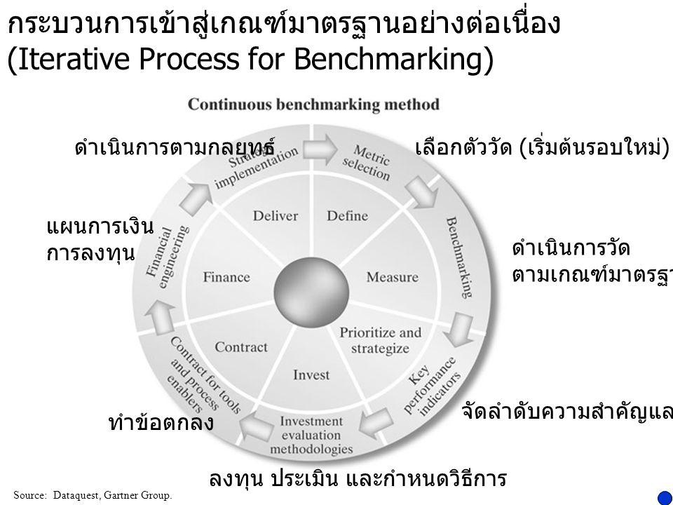 มิติของคุณภาพการบริการ (Dimensions of Service Quality)  ความวางใจ และเชื่อถือได้ (Reliability)  การสนองตอบด้วยความตั้งใจ และมีกรอบเวลาชัดเจน (Responsiveness)  ความสามารถตอบคำถามและให้บริการได้ (Competence)  ติดต่อ และการเข้าถึงเจ้าหน้าที่ (Access)  ความมีมารยาทเป็นมิตร (Courtesy)  การสื่อสาร พูดคุยรู้เรื่อง (Communications)  มีเครดิต ซื่อสัตย์ ตรงไปตรงมา (Credibility)  รักษาความลับ ปลอดภัย (Security)  เข้าใจ รู้ใจ / รู้จักลูกค้า (Understanding/Knowing the Customer)  มีหลักฐาน พร้อมให้บริการที่สัมผัสได้ (Tangibles)