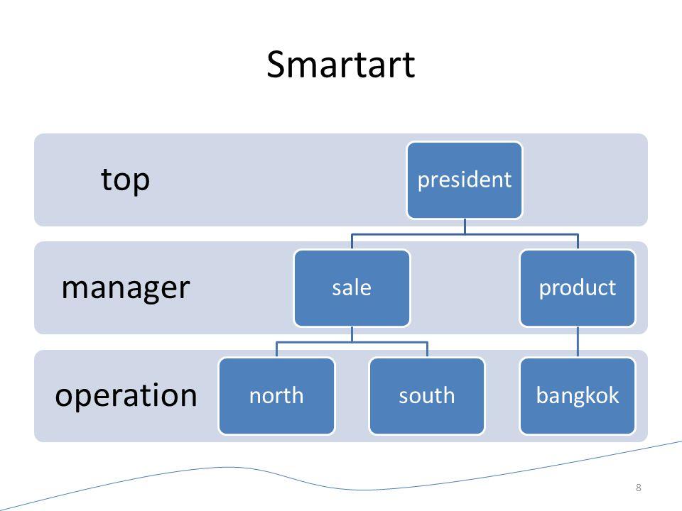 Smartart operation manager top presidentsalenorthsouthproductbangkok 8
