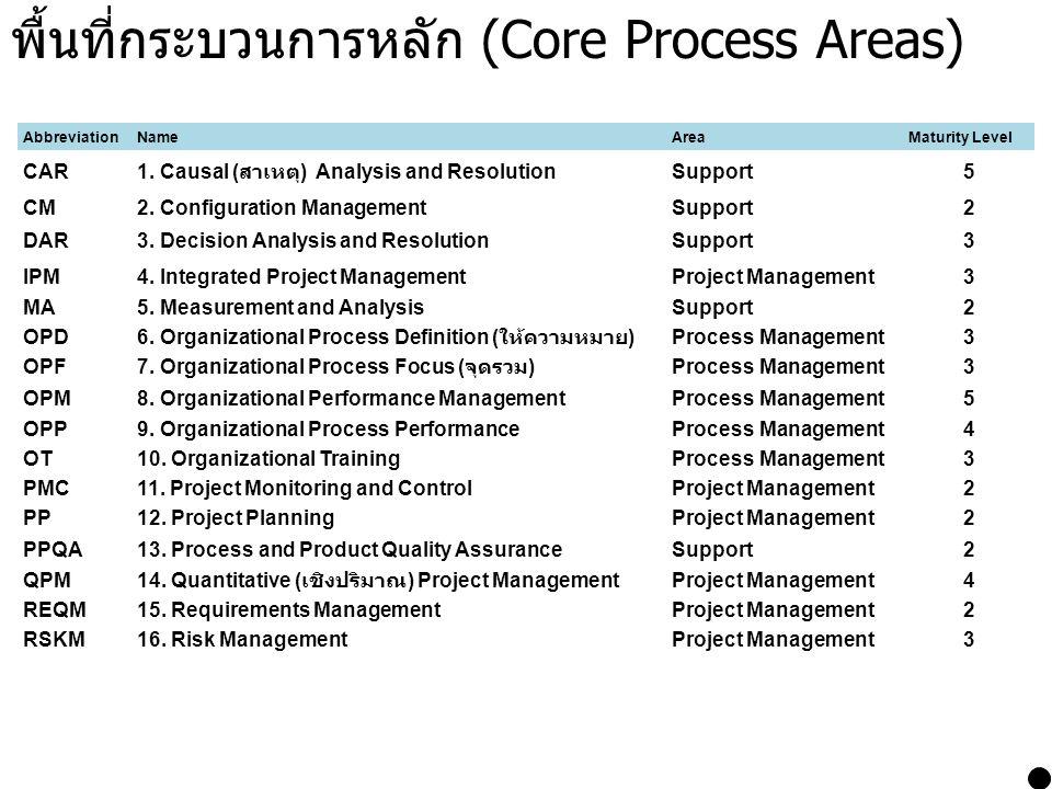 พื้นที่กระบวนการหลัก (Core Process Areas) AbbreviationNameAreaMaturity Level CAR 1. Causal ( สาเหตุ ) Analysis and Resolution Support5 CM2. Configurat