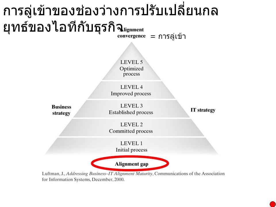 เกณฑ์ความสมบูรณ์ในการปรับเปลี่ยนกลยุทธ์ Strategic Alignment Maturity Criteria  การสื่อสาร (Communications)  การวัดสมรรถนะ / คุณค่า (Competency/value measurements)  การกำกับดูแล (Governance)  การเป็นพันธมิตร (Partnerships)  ขอบเขตและสถาปัตยกรรม (Scope and Architecture)  ทักษะต่าง ๆ (Skills)