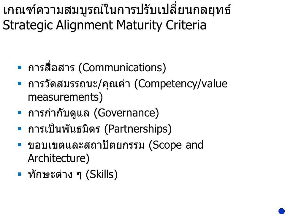 เกณฑ์ความสมบูรณ์ในการปรับเปลี่ยนกลยุทธ์ Strategic Alignment Maturity Criteria  การสื่อสาร (Communications)  การวัดสมรรถนะ / คุณค่า (Competency/value
