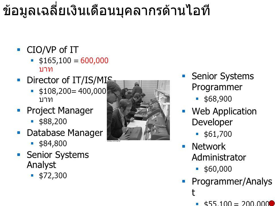 ข้อมูลเฉลี่ยเงินเดือนบุคลากรด้านไอที  CIO/VP of IT  $165,100 = 600,000 บาท  Director of IT/IS/MIS  $108,200= 400,000 บาท  Project Manager  $88,2