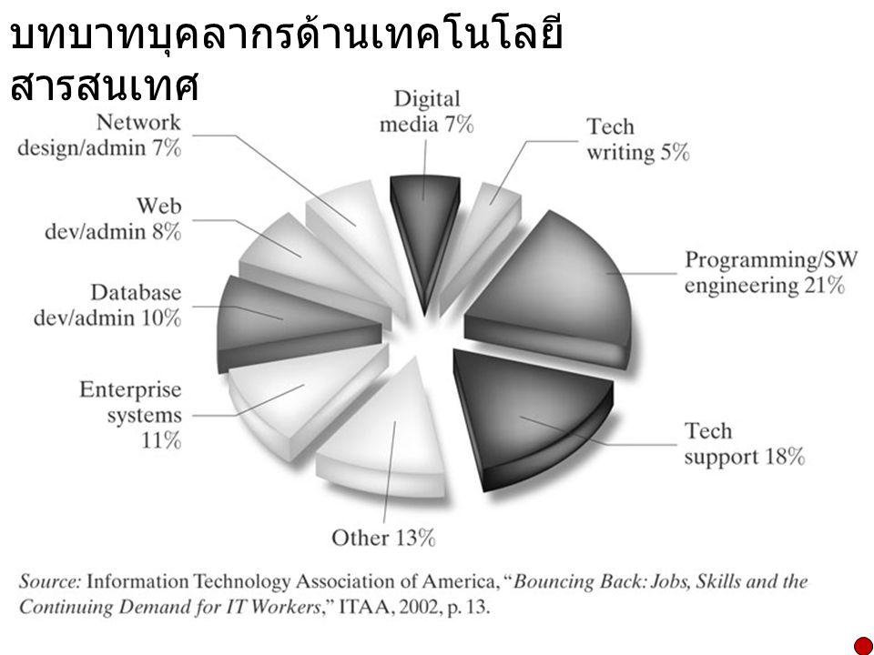 เปอร์เซ็นการเติบโตของงานด้าน เทคโนโลยีสารสนเทศ  Computer Engineer  108%  Computer Support Specialist  102%  System Analyst  94%  Database Administrator  77%  Desktop Publishing Specialist  73%
