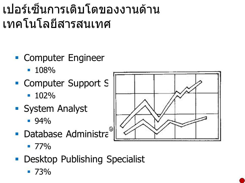 เปอร์เซ็นการเติบโตของงานด้าน เทคโนโลยีสารสนเทศ  Computer Engineer  108%  Computer Support Specialist  102%  System Analyst  94%  Database Admin