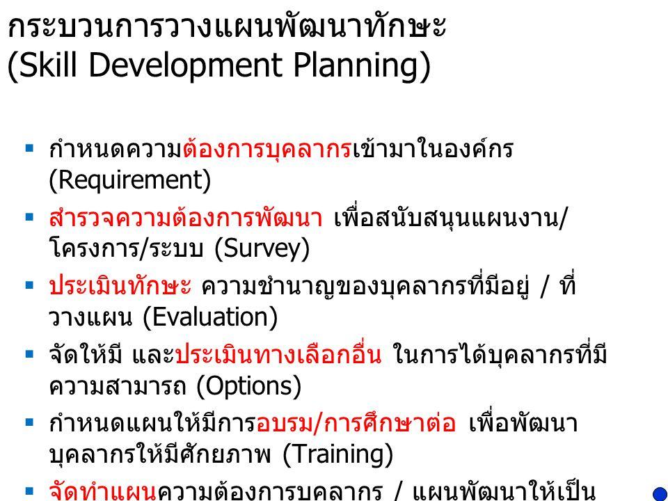 กระบวนการวางแผนพัฒนาทักษะ (Skill Development Planning)  กำหนดความต้องการบุคลากรเข้ามาในองค์กร (Requirement)  สำรวจความต้องการพัฒนา เพื่อสนับสนุนแผนง