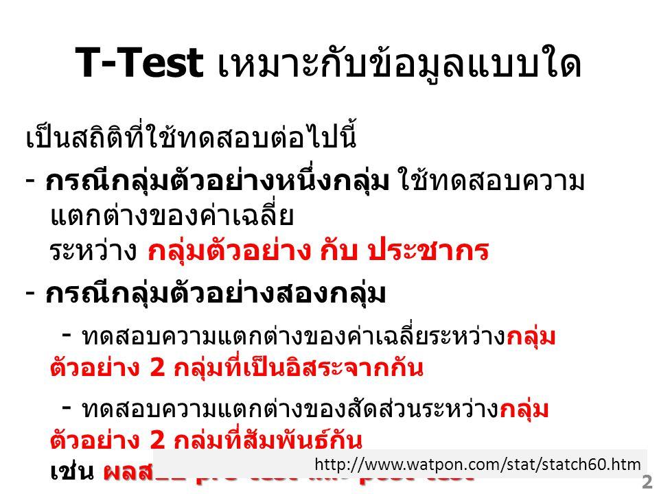 T-Test เหมาะกับข้อมูลแบบใด เป็นสถิติที่ใช้ทดสอบต่อไปนี้ - กรณีกลุ่มตัวอย่างหนึ่งกลุ่ม ใช้ทดสอบความ แตกต่างของค่าเฉลี่ย ระหว่าง กลุ่มตัวอย่าง กับ ประชา
