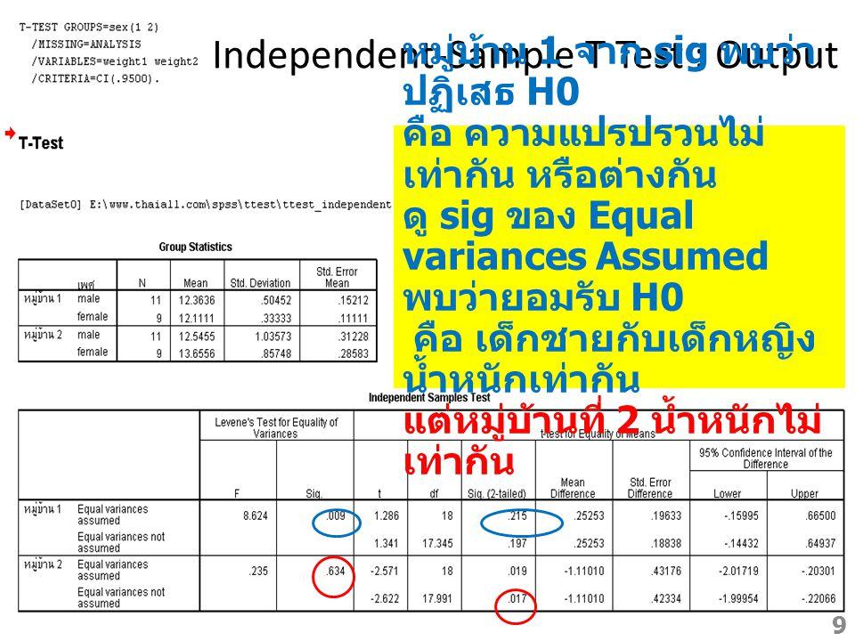 Independent-Sample T Test : Output หมู่บ้าน 1 จาก sig พบว่า ปฏิเสธ H0 คือ ความแปรปรวนไม่ เท่ากัน หรือต่างกัน ดู sig ของ Equal variances Assumed พบว่าย