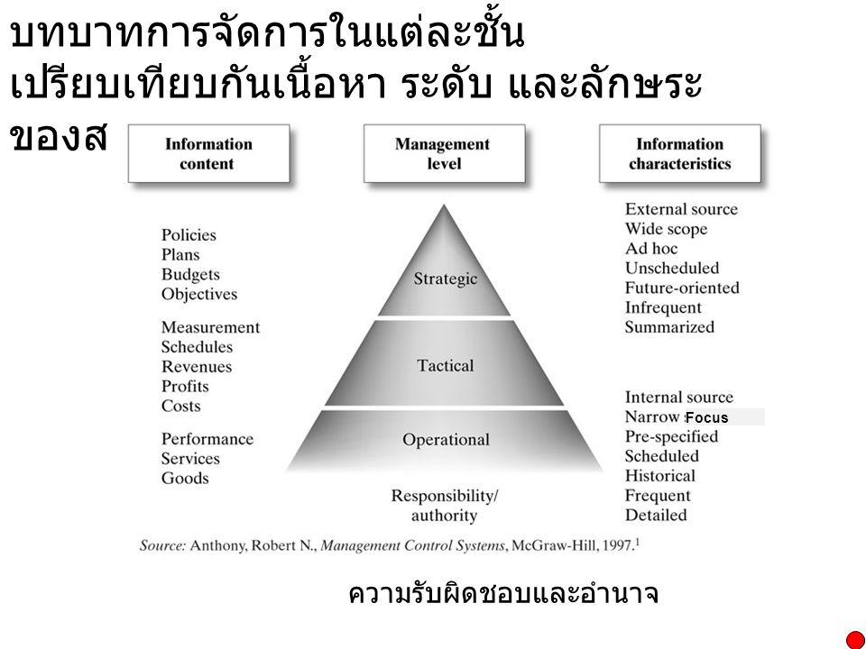 บทบาทการจัดการในแต่ละชั้น เปรียบเทียบกันเนื้อหา ระดับ และลักษระ ของสารสนเทศ Focus ความรับผิดชอบและอำนาจ