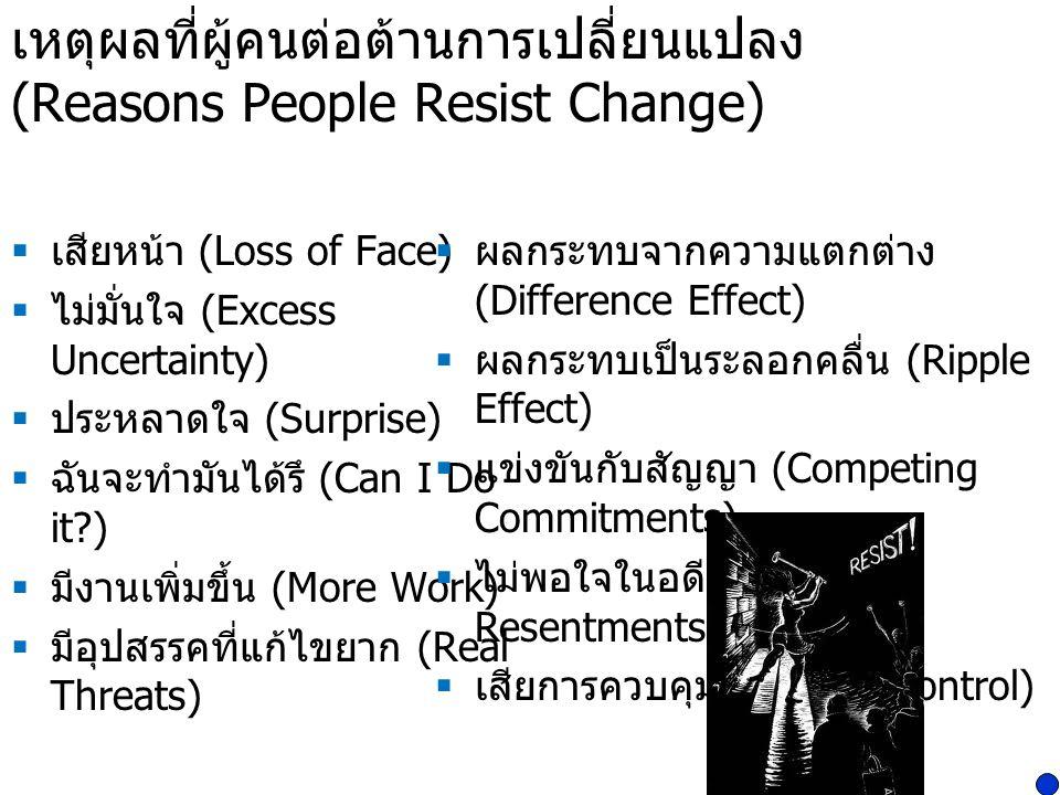 เหตุผลที่ผู้คนต่อต้านการเปลี่ยนแปลง (Reasons People Resist Change)  เสียหน้า (Loss of Face)  ไม่มั่นใจ (Excess Uncertainty)  ประหลาดใจ (Surprise) 