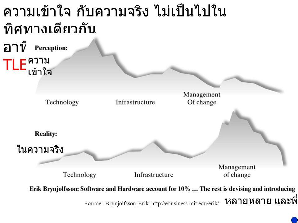 ความเข้าใจ กับความจริง ไม่เป็นไปใน ทิศทางเดียวกัน อาทิ เปลี่ยนระบบ MS Office เป็น Office TLE & Linux TLE Source: Brynjolfsson, Erik, http://ebusiness.