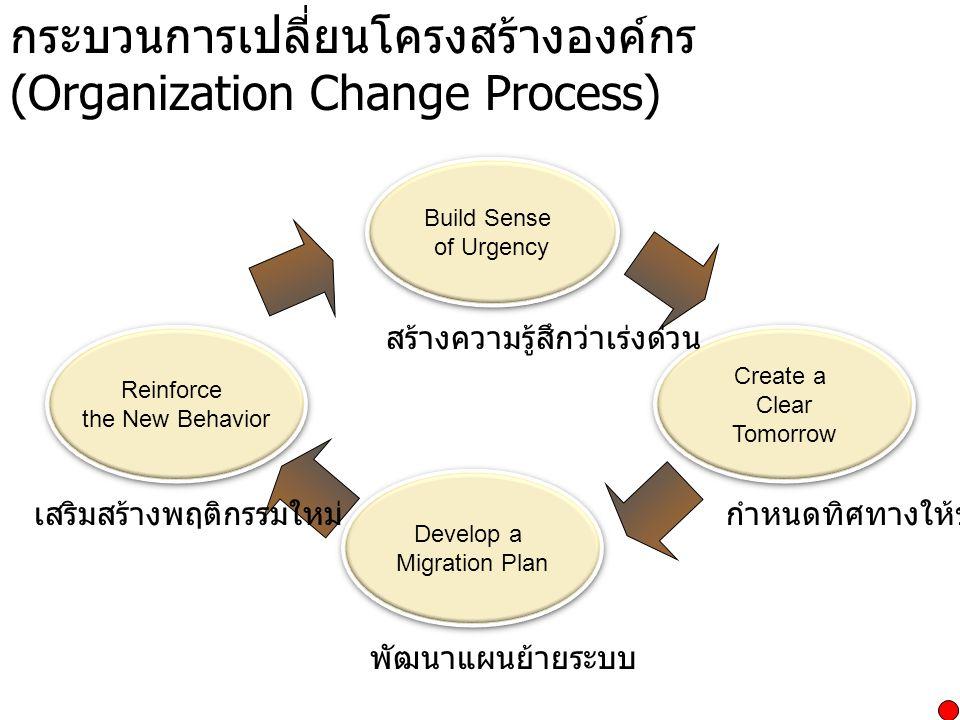 กระบวนการเปลี่ยนโครงสร้างองค์กร (Organization Change Process) Build Sense of Urgency Build Sense of Urgency Create a Clear Tomorrow Create a Clear Tom