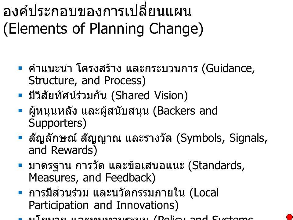 องค์ประกอบของการเปลี่ยนแผน (Elements of Planning Change)  คำแนะนำ โครงสร้าง และกระบวนการ (Guidance, Structure, and Process)  มีวิสัยทัศน์ร่วมกัน (Sh