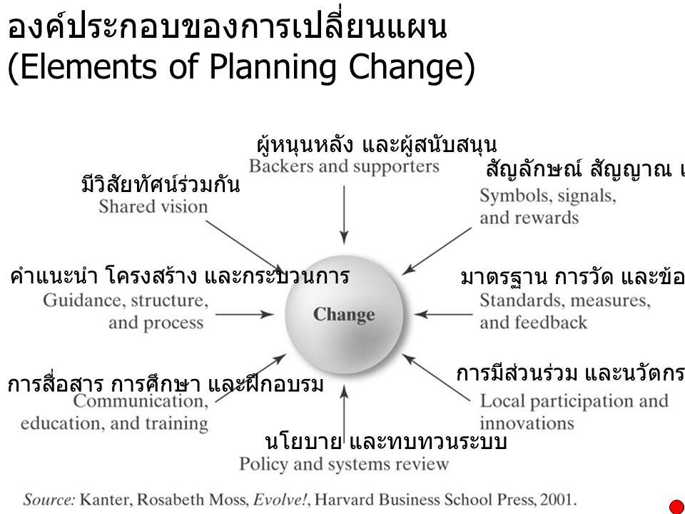 องค์ประกอบของการเปลี่ยนแผน (Elements of Planning Change) คำแนะนำ โครงสร้าง และกระบวนการ มีวิสัยทัศน์ร่วมกัน ผู้หนุนหลัง และผู้สนับสนุน สัญลักษณ์ สัญญา