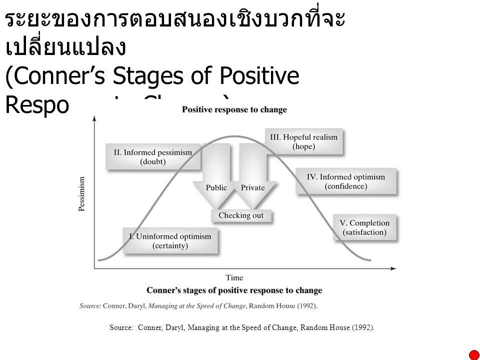 ระยะของการตอบสนองเชิงบวกที่จะ เปลี่ยนแปลง (Conner's Stages of Positive Response to Change) Source: Conner, Daryl, Managing at the Speed of Change, Ran