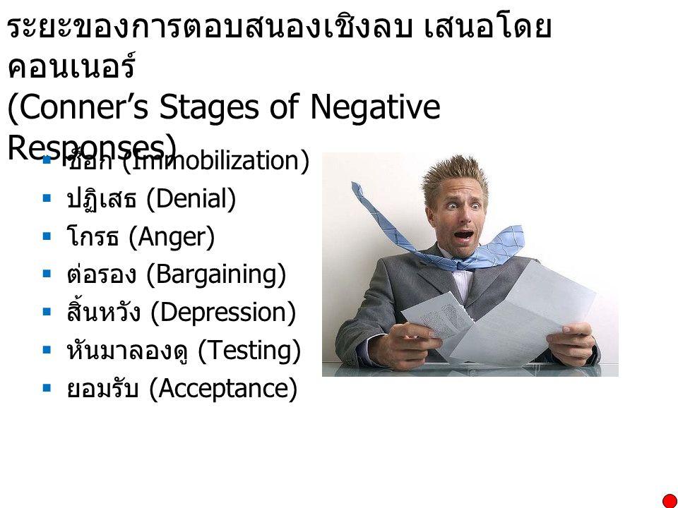 ระยะของการตอบสนองเชิงลบ เสนอโดย คอนเนอร์ (Conner's Stages of Negative Responses)  ช็อก (Immobilization)  ปฏิเสธ (Denial)  โกรธ (Anger)  ต่อรอง (Ba