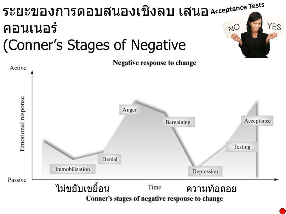 ระยะของการตอบสนองเชิงลบ เสนอโดย คอนเนอร์ (Conner's Stages of Negative Responses) ไม่ขยับเขยื้อนความท้อถอย
