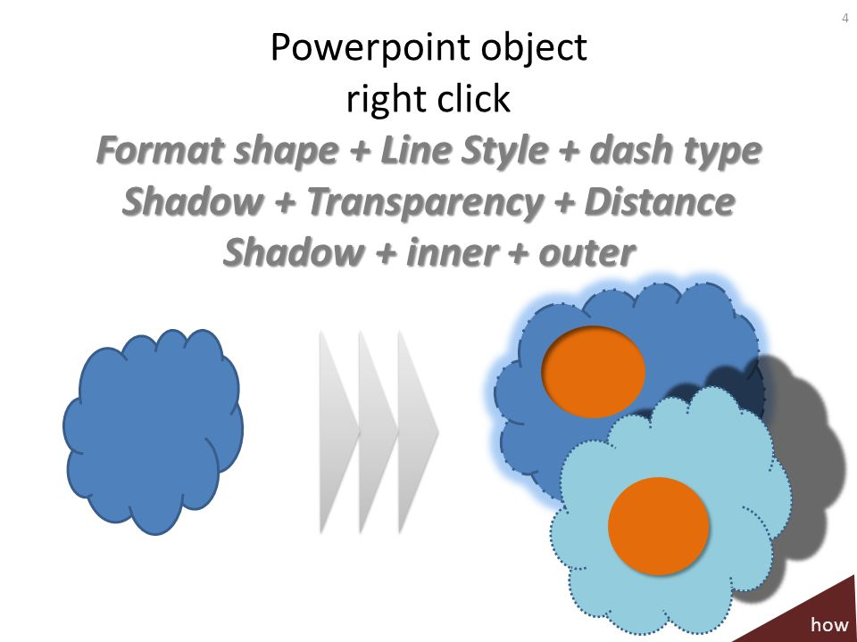 Format shape + Line Style + dash type Shadow + Transparency + Distance Shadow + inner + outer Powerpoint object right click Format shape + Line Style