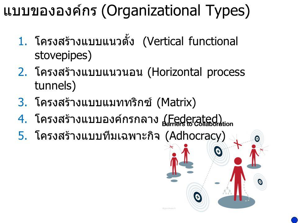 แบบขององค์กร (Organizational Types) 1. โครงสร้างแบบแนวตั้ง (Vertical functional stovepipes) 2. โครงสร้างแบบแนวนอน (Horizontal process tunnels) 3. โครง