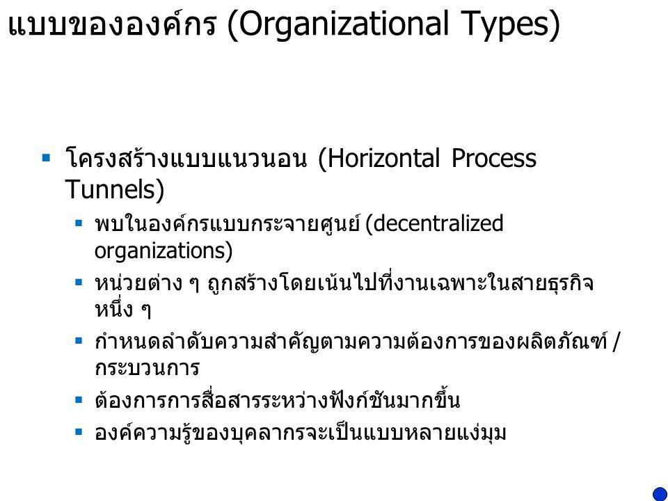แบบขององค์กร (Organizational Types)  โครงสร้างแบบแนวนอน (Horizontal Process Tunnels)  พบในองค์กรแบบกระจายศูนย์ (decentralized organizations)  หน่วย