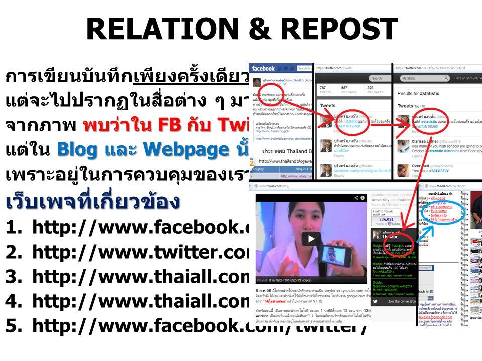 RELATION & REPOST การเขียนบันทึกเพียงครั้งเดียว แต่จะไปปรากฏในสื่อต่าง ๆ มากมาย พบว่าใน FB กับ Twitter นั่นจำกัด จากภาพ พบว่าใน FB กับ Twitter นั่นจำกัด Blog และ Webpage นั้นสามารถเพิ่มได้ แต่ใน Blog และ Webpage นั้นสามารถเพิ่มได้ เพราะอยู่ในการควบคุมของเราเองเว็บเพจที่เกี่ยวข้อง 1.http://www.facebook.com 2.http://www.twitter.com 3.http://www.thaiall.com/blog 4.http://www.thaiall.com/facebook 5.http://www.facebook.com/twitter/