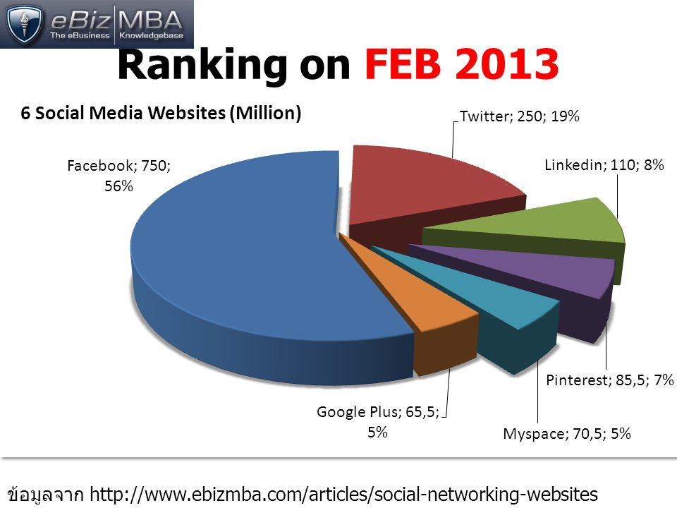 Ranking on FEB 2013 ข้อมูลจาก http://www.ebizmba.com/articles/social-networking-websites