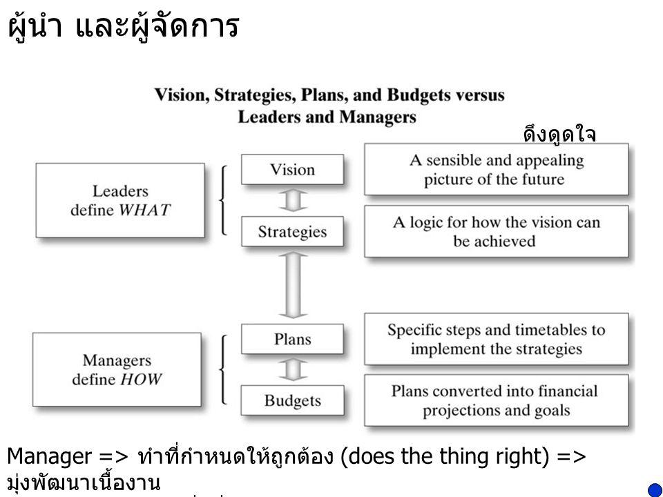 ผู้นำ และผู้จัดการ ดึงดูดใจ Manager => ทำที่กำหนดให้ถูกต้อง (does the thing right) => มุ่งพัฒนาเนื้องาน Leader => กำหนดสิ่งที่ทำให้ถูกต้อง (does the r