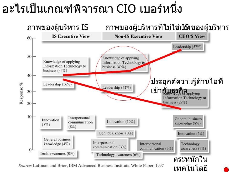 อะไรเป็นเกณฑ์พิจารณา CIO เบอร์หนึ่ง ภาพของผู้บริหาร IS ภาพของผู้บริหารองค์กรภาพของผู้บริหารที่ไม่ใช่ IS ประยุกต์ความรู้ด้านไอที เข้ากับธุรกิจ ตระหนักใ