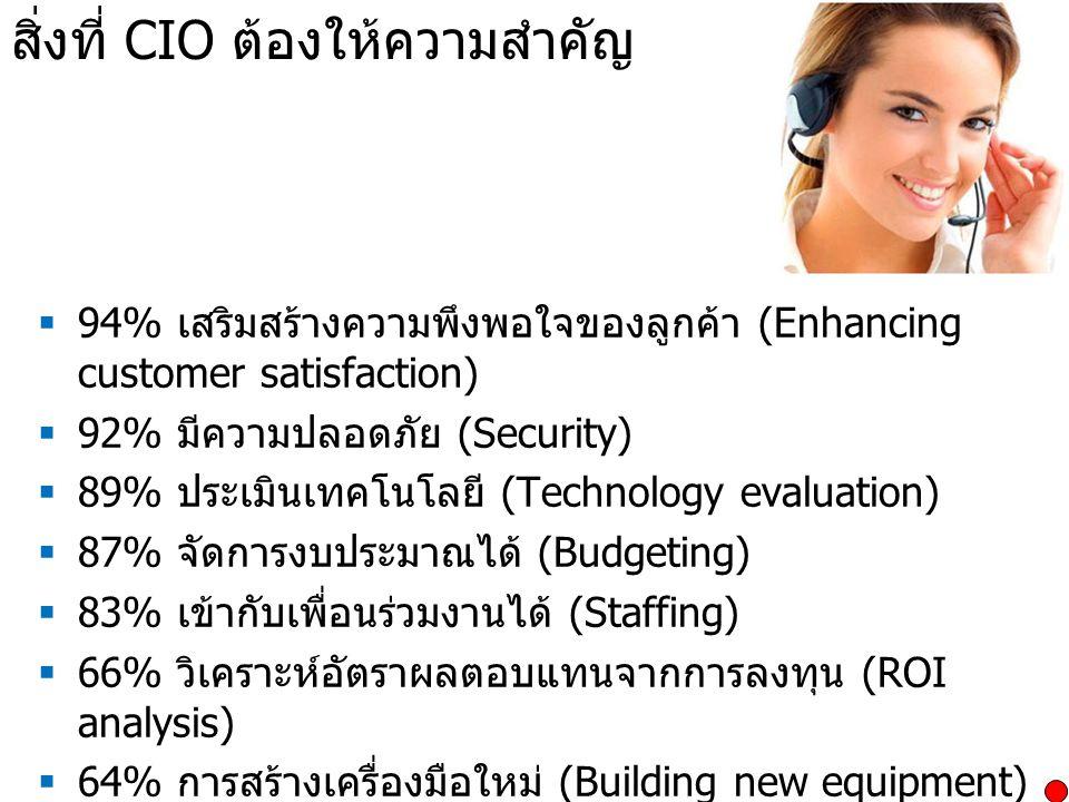 สิ่งที่ CIO ต้องให้ความสำคัญ  94% เสริมสร้างความพึงพอใจของลูกค้า (Enhancing customer satisfaction)  92% มีความปลอดภัย (Security)  89% ประเมินเทคโนโ